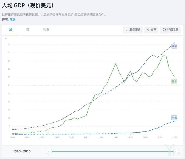 美国gdp增长率_历年美国人均gdp
