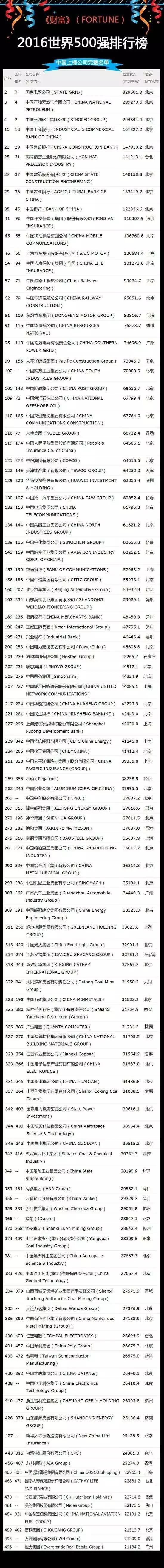 2016世界500强排行榜重磅出炉!110家中国公司上榜!