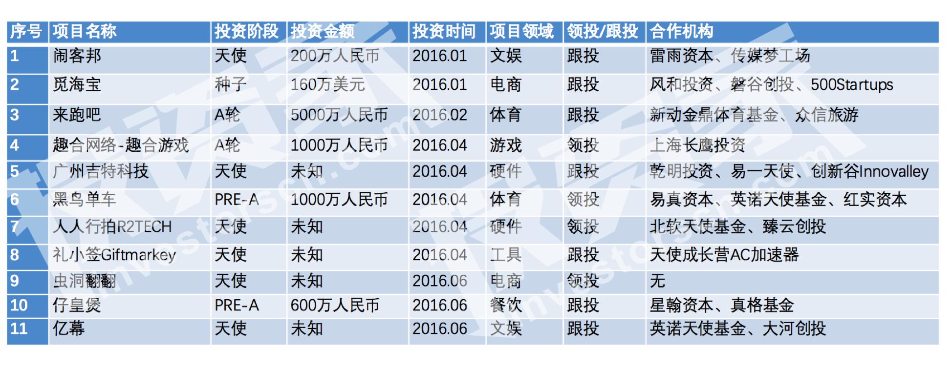 """老鹰基金刘小鹰:与李宁关系""""密切""""  不关注一流和三流的项目   投资家100人物系列报道"""