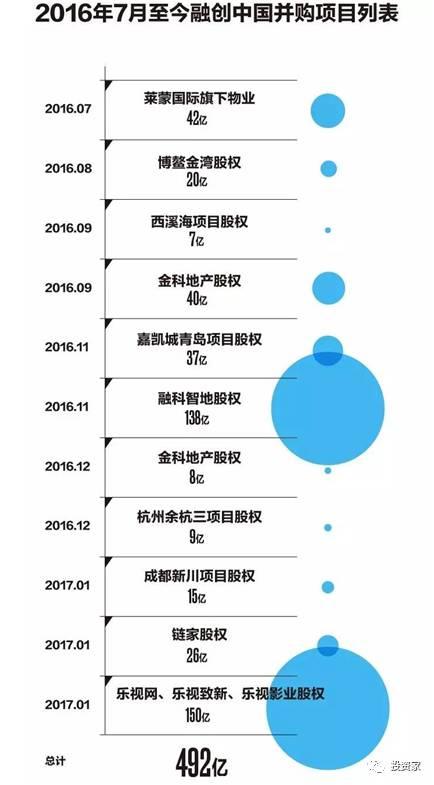 孙宏斌:两度落难、两度东山再起,半年内豪拋500亿
