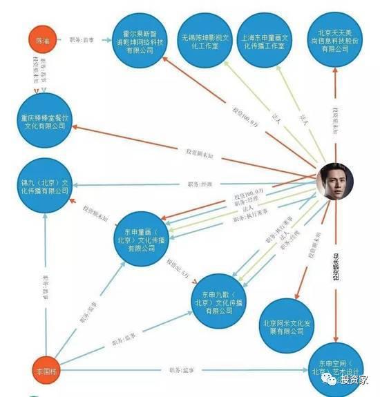 影星陈坤玩转PE:投资公司十余家,一出手就是5个亿