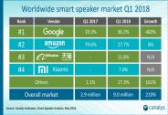 谷歌超亚马逊登顶全球智能音箱市场,阿里小米紧随其后