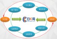 投资家网快讯|电子元器件B2B平台扫IC网获得金证引擎战略投资