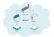 优刻得(UCloud)通过国际金融数据安全标准PCI DSS认证