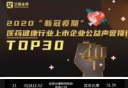 """延安必康荣登""""新冠疫期""""医药健康行业上市企业公益声誉榜"""
