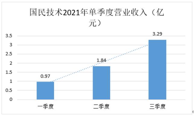 恒煊首页国民技术盈利能力大幅改善,三季度扣非净利润同比增347.86%